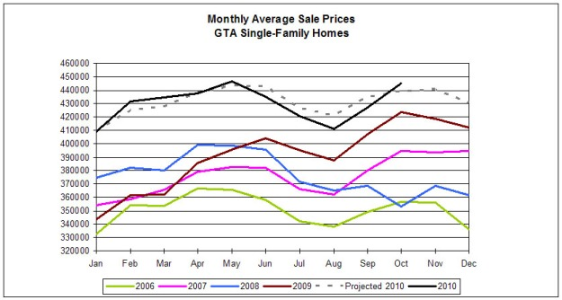 Toronto house sales mid-October 2010