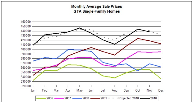 Toronto monthly house sales chart