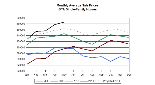 Toronto MLS monthly sales May 2011