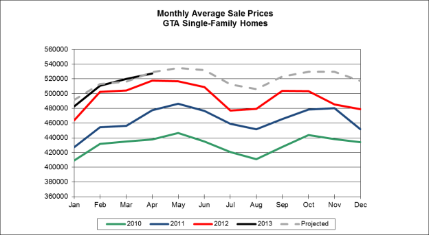 Toronto home sale prices