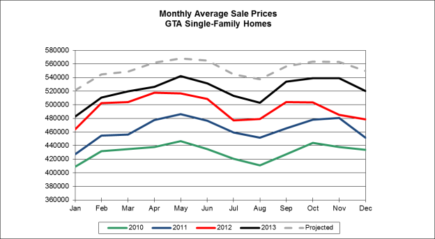 Toronto Home Prices 2014