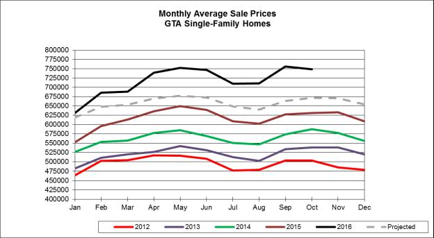 toronto-home-sales-20161020